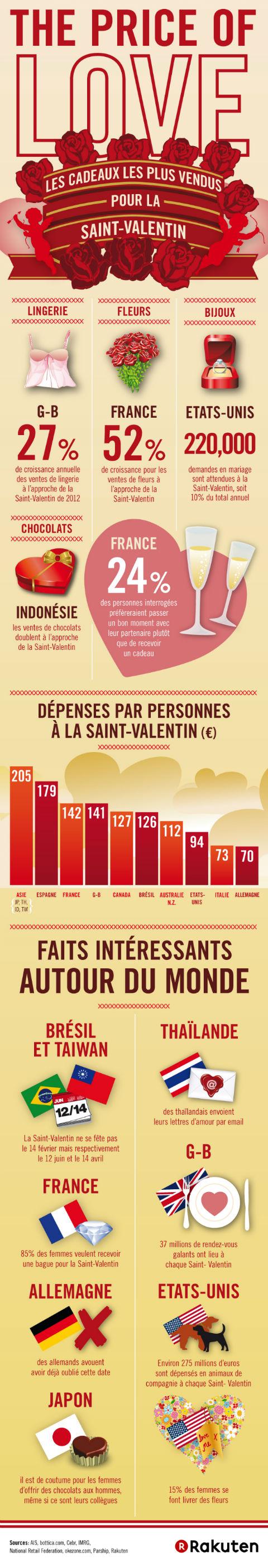 Infographie St valentin 2013